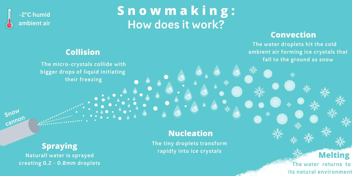 La neige de culture, comment ça marche _ (2)